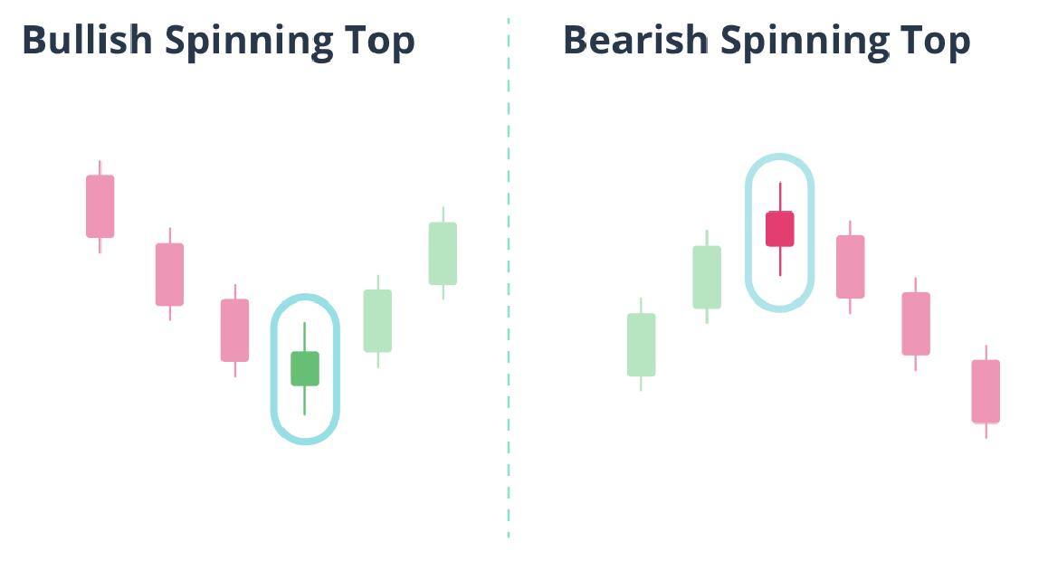 Bullish Spinning Top and Bearish Spinning Top pattern